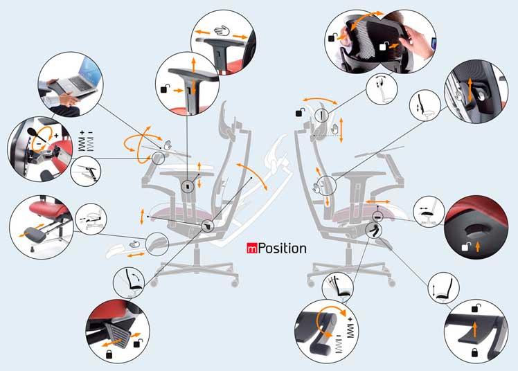 Ergonominen työtuoli mPosition hyvän työtuolin säädöt, paras ergonomia nahka tai kangas, ergonomiset työtuolit ja verkkoselkä työtuoli tarjous hintaan